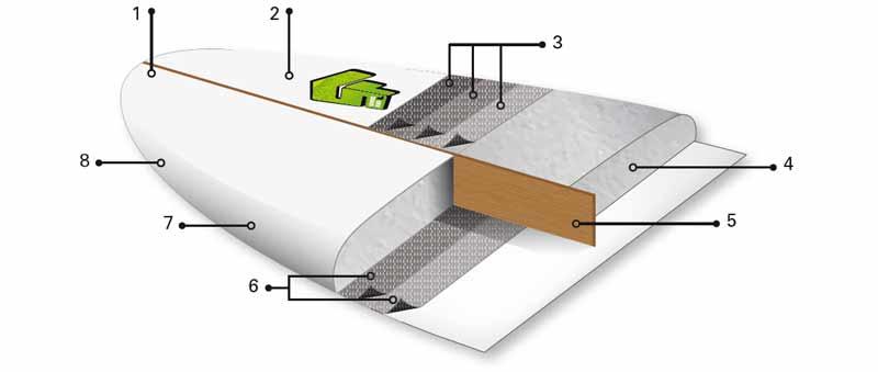 Technologie Superfrog de la marque BIC